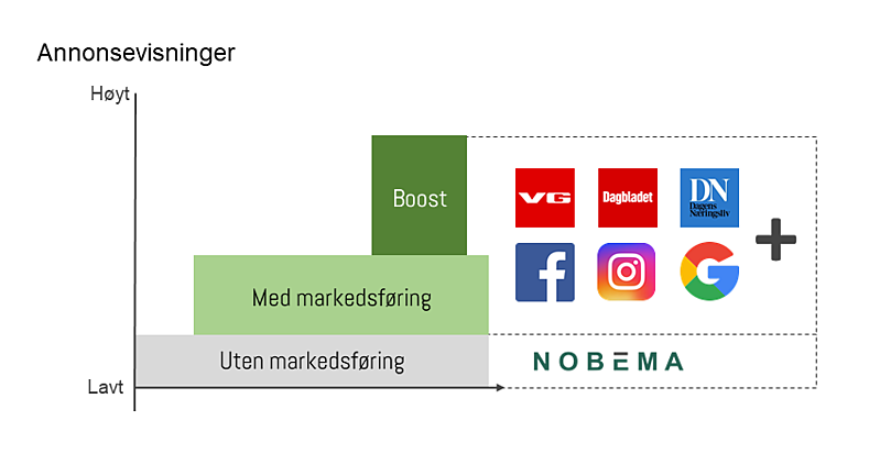 Infografikk Markedspakker